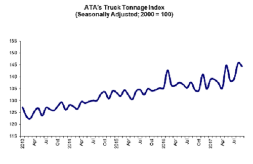 ATA Tonnage Graphic Sept