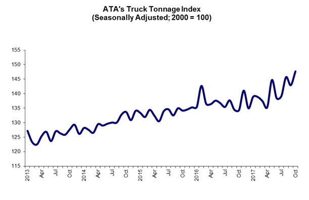 ATA Truck Tonnage Index Increased 3.3% in October Tonnage Index Up 9.9% from Year Earlier
