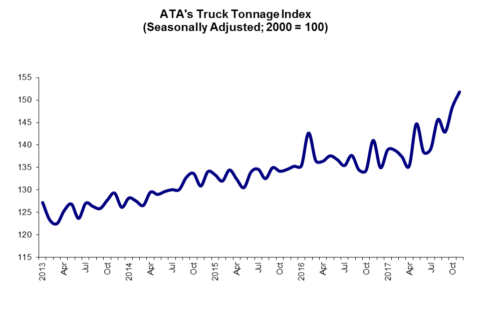 ATA Truck Tonnage Index Increased 2.3% in November