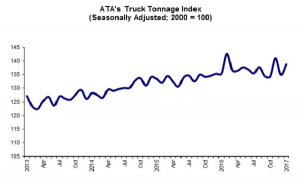 ATA 12 17 Truck Tonnage Graphic